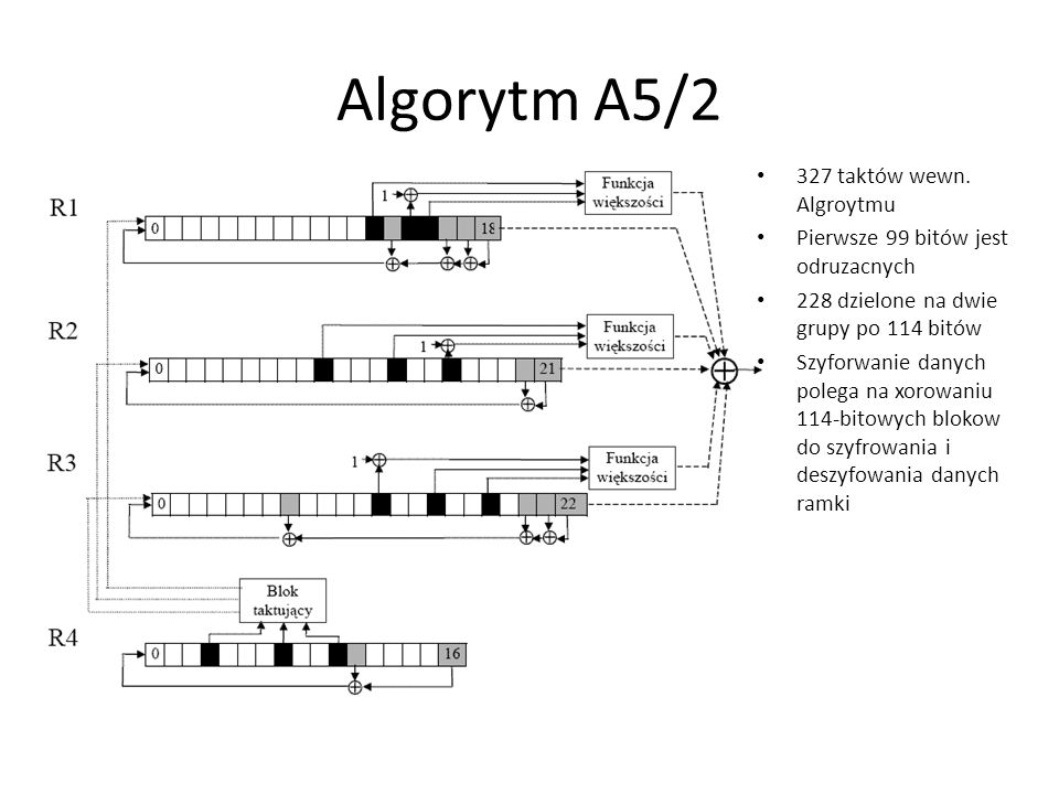 Algorytm A5/2 327 taktów wewn. Algroytmu