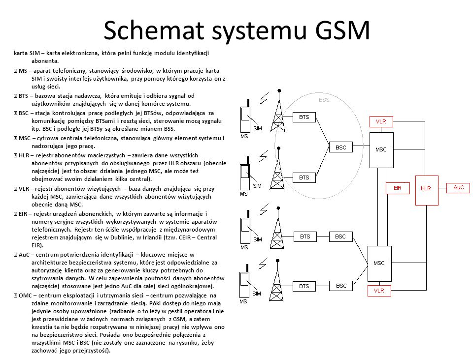 Schemat systemu GSM karta SIM – karta elektroniczna, która pełni funkcję modułu identyfikacji abonenta.