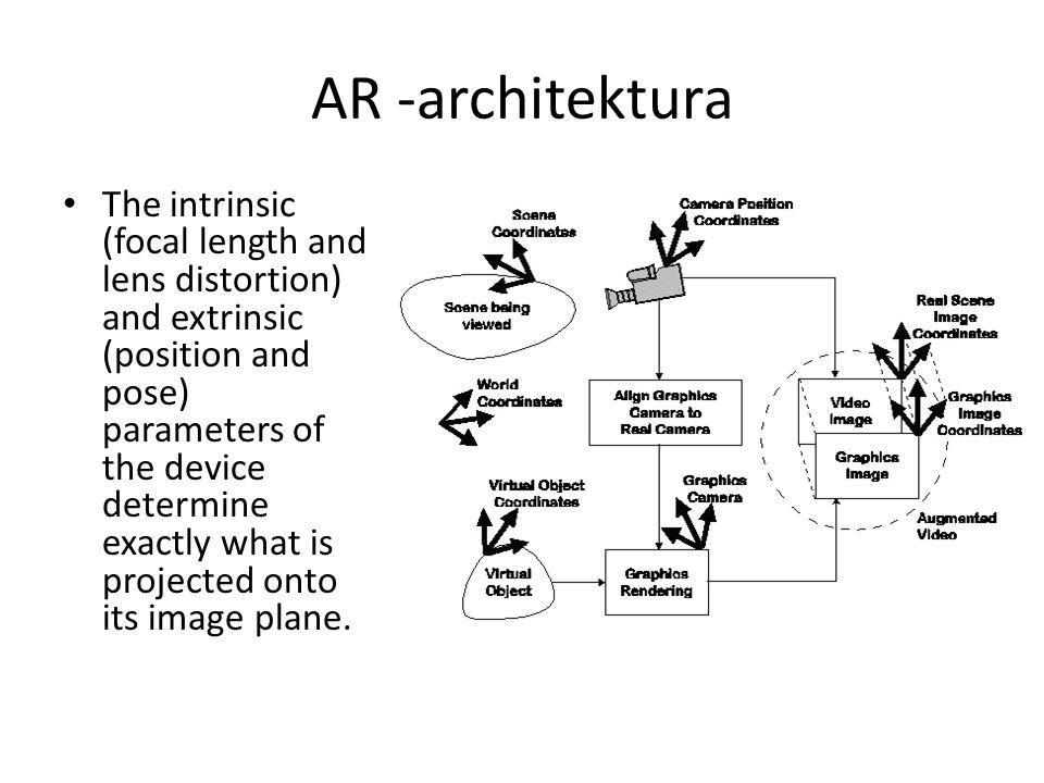 AR -architektura