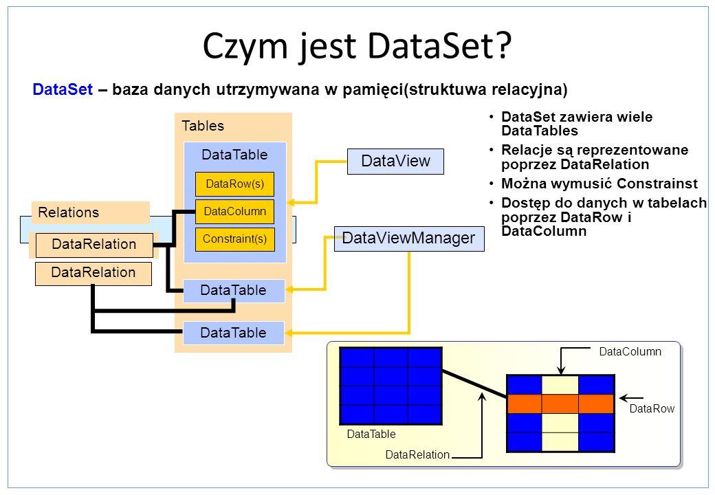 Czym jest DataSet DataSet – baza danych utrzymywana w pamięci(struktuwa relacyjna) DataSet zawiera wiele DataTables.