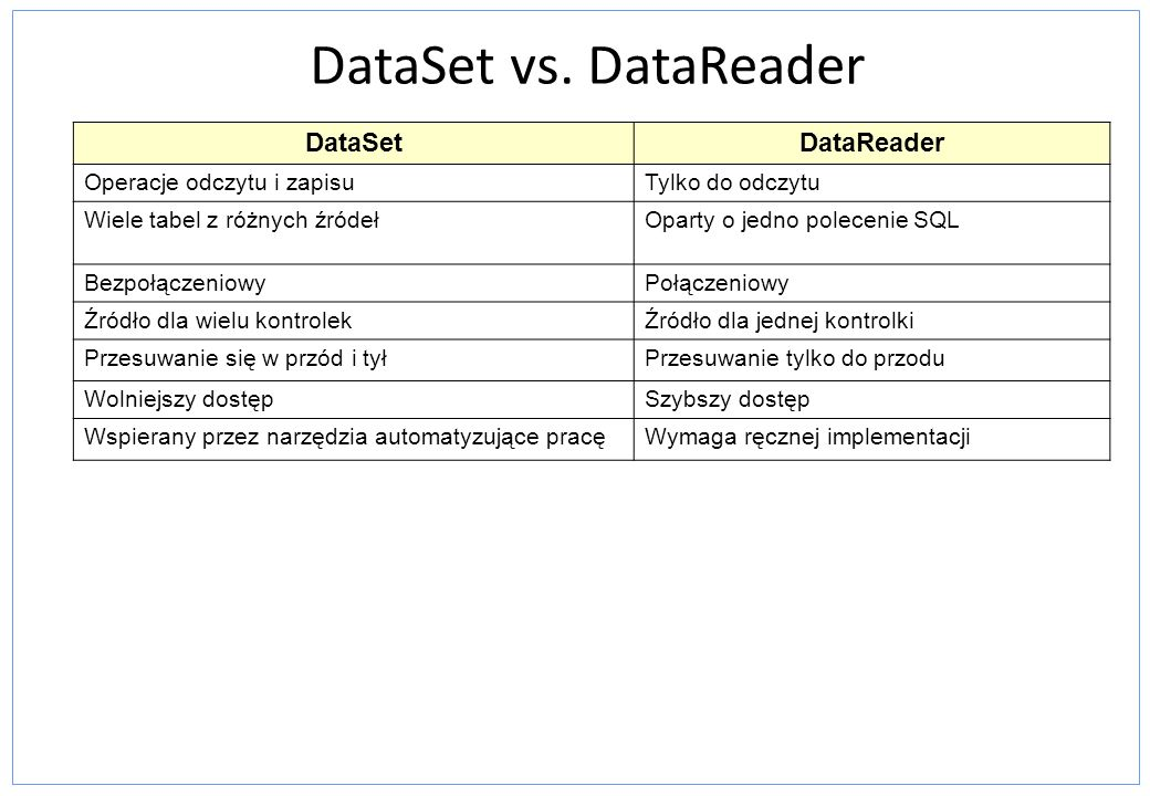 DataSet vs. DataReader DataSet DataReader Operacje odczytu i zapisu