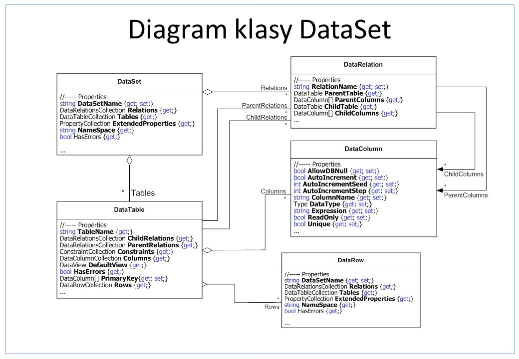 Diagram klasy DataSet DataSet Class Diagram