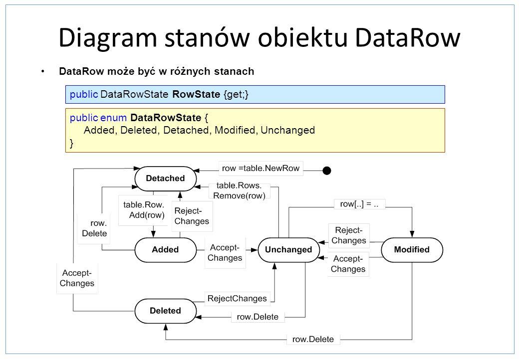 Diagram stanów obiektu DataRow