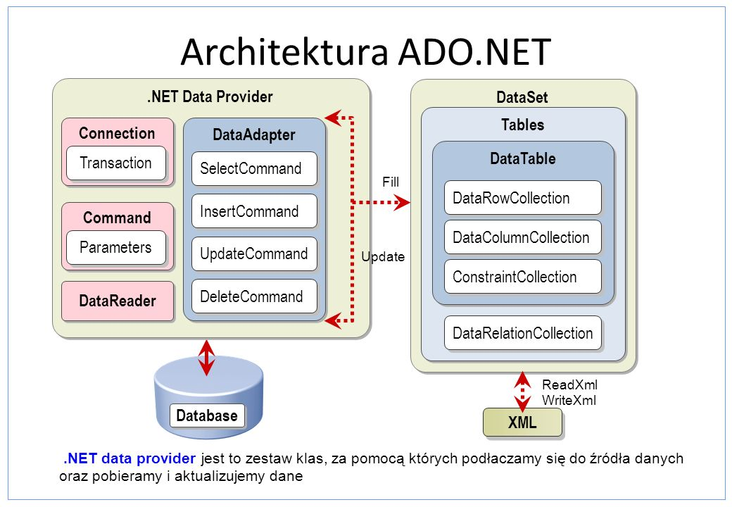 Architektura ADO.NET .NET Data Provider DataSet Tables Connection