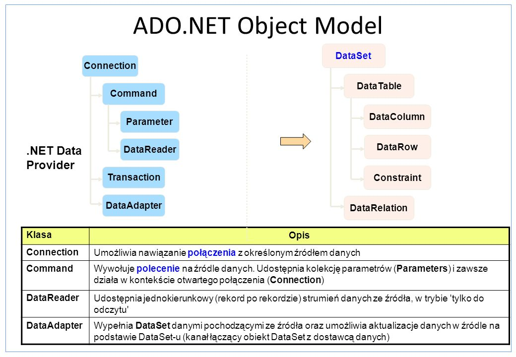 ADO.NET Object Model .NET Data Provider DataSet DataTable DataColumn