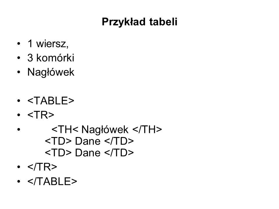 Przykład tabeli 1 wiersz, 3 komórki. Nagłówek. <TABLE> <TR> <TH< Nagłówek </TH> <TD> Dane </TD> <TD> Dane </TD>