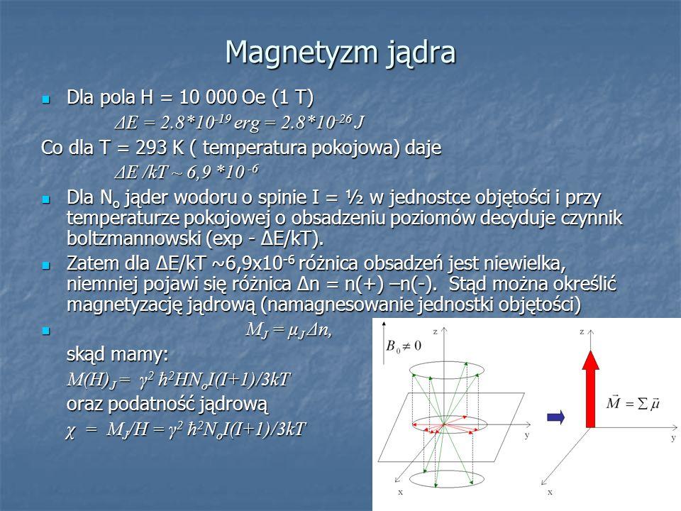 Magnetyzm jądra Dla pola H = 10 000 Oe (1 T)