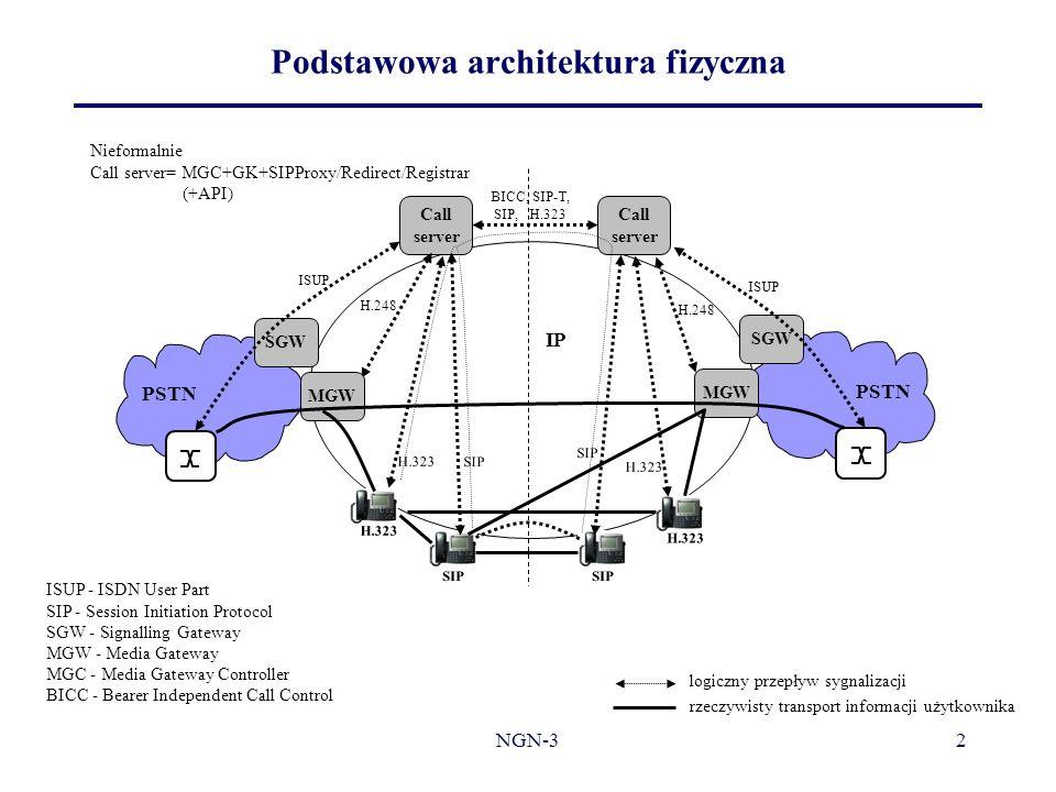 Podstawowa architektura fizyczna