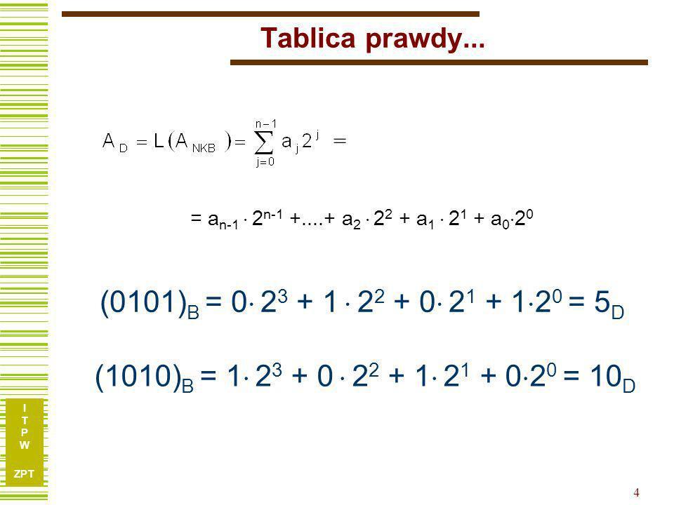 Tablica prawdy... = = an-1  2n-1 +....+ a2  22 + a1  21 + a020. (0101)B = 0 23 + 1  22 + 0 21 + 120 = 5D.