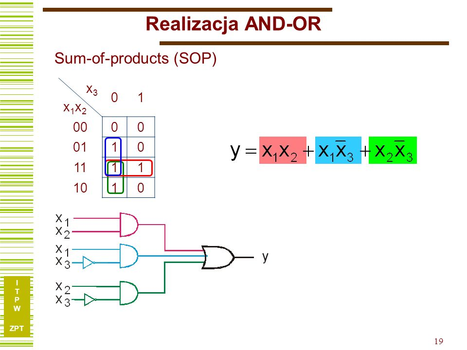 Realizacja AND-OR Sum-of-products (SOP) x3 x1x2 1 00 01 11 10