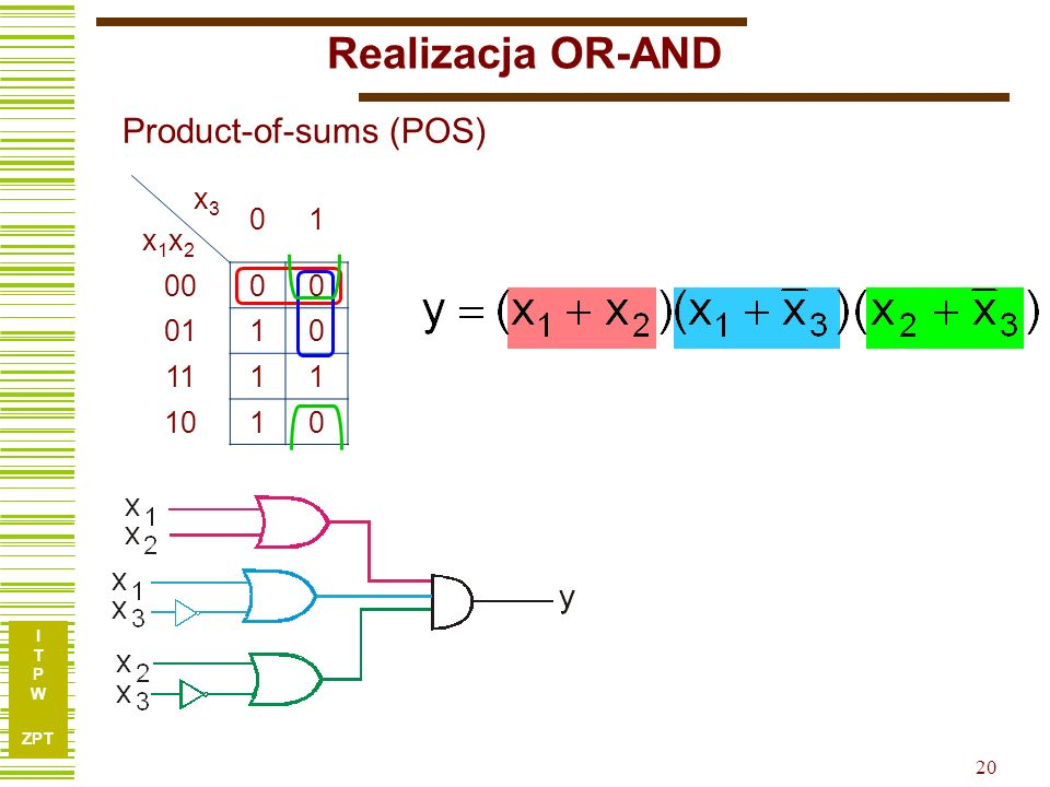 Realizacja OR-AND Product-of-sums (POS) x3 x1x2 1 00 01 11 10 20