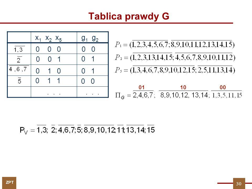 Tablica prawdy G x1 x2 x5. g1 g2. . . . 0 0 0. 0 0. 0 0 1. 0 1. 0 1 0.
