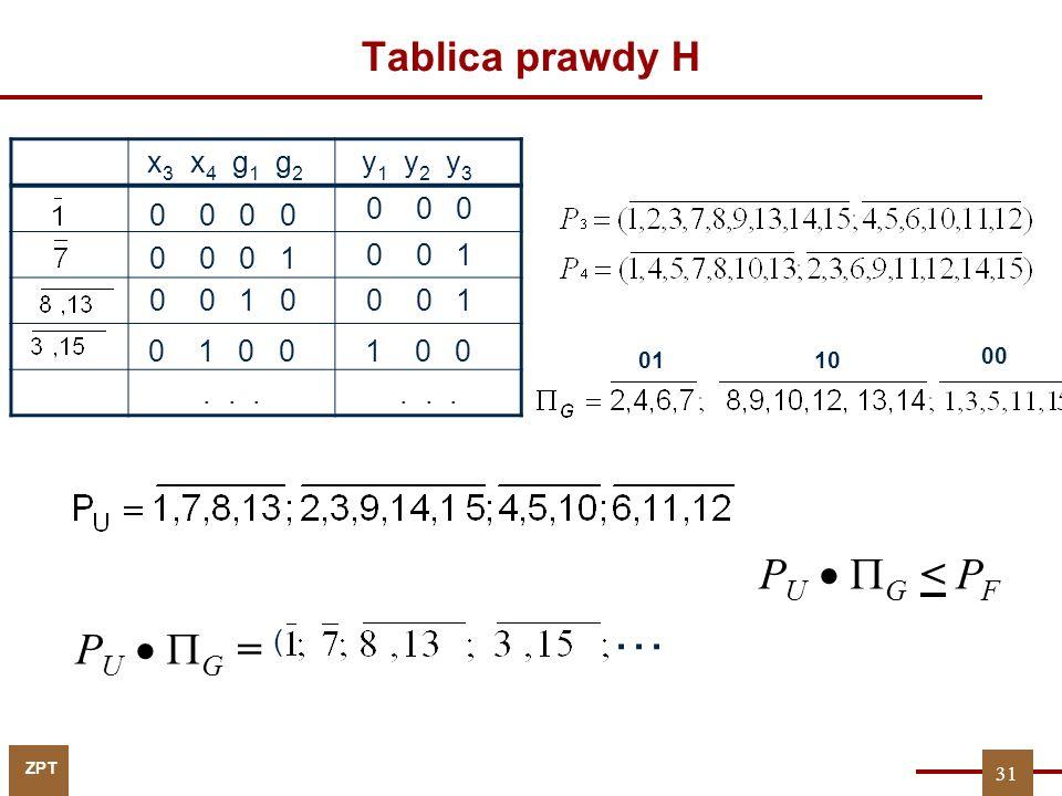 … PU  G < PF PU  G = Tablica prawdy H x3 x4 g1 g2 y1 y2 y3