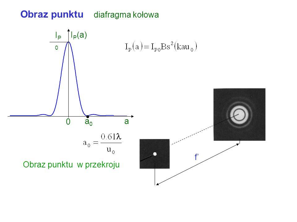 Obraz punktu diafragma kołowa