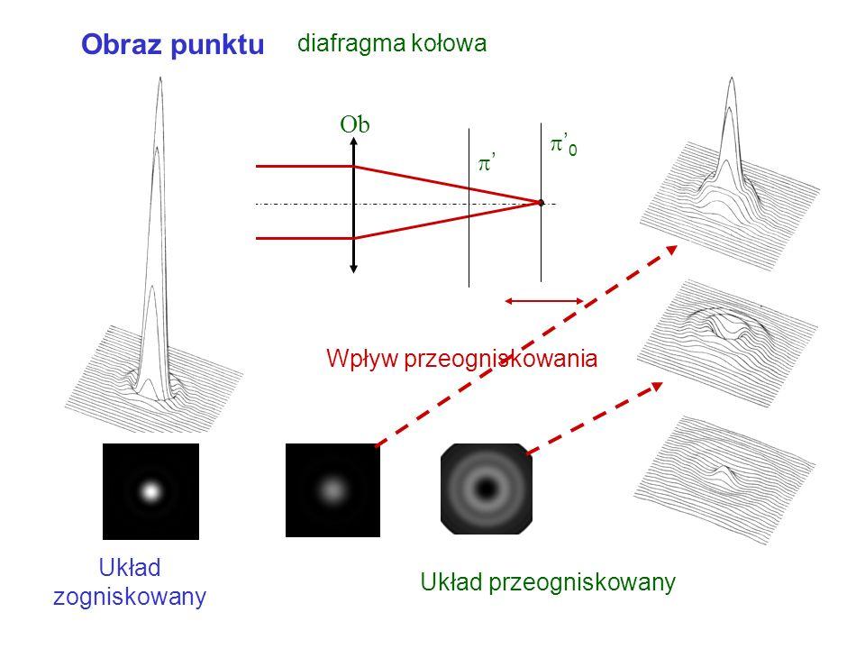 Obraz punktu Ob diafragma kołowa '0 ' Wpływ przeogniskowania