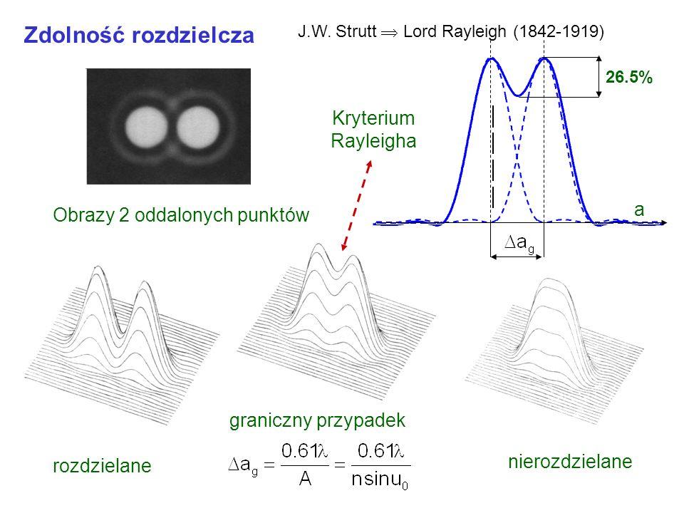 Zdolność rozdzielcza Kryterium Rayleigha Obrazy 2 oddalonych punktów