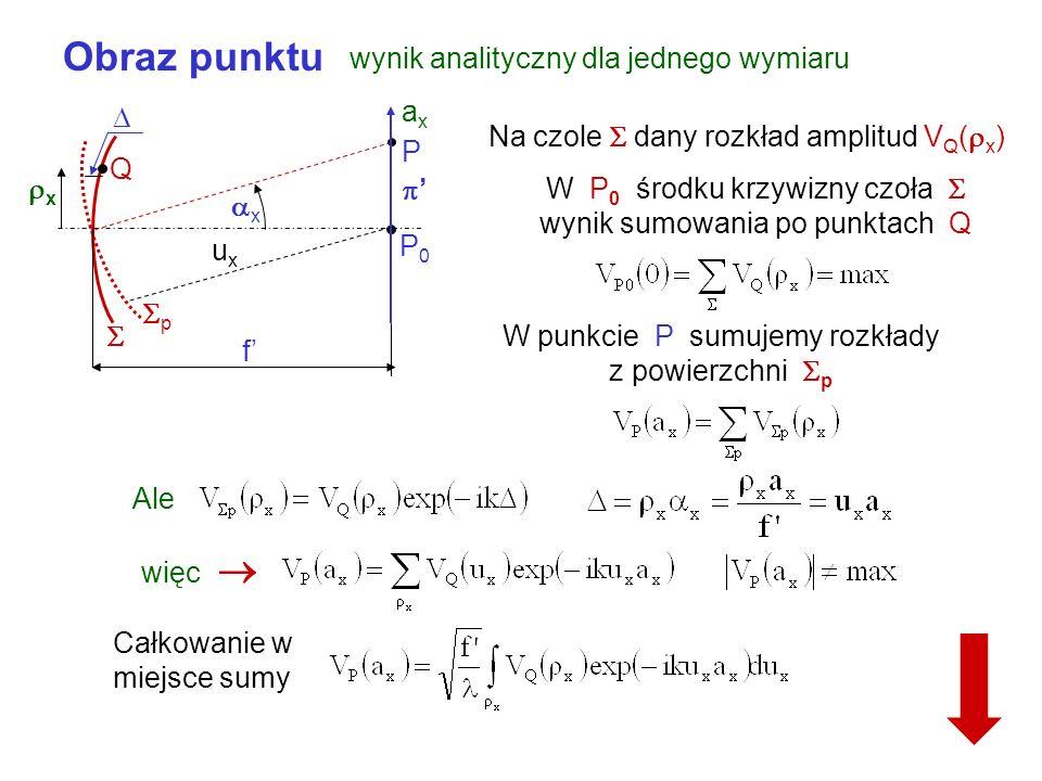 Obraz punktu wynik analityczny dla jednego wymiaru ax 