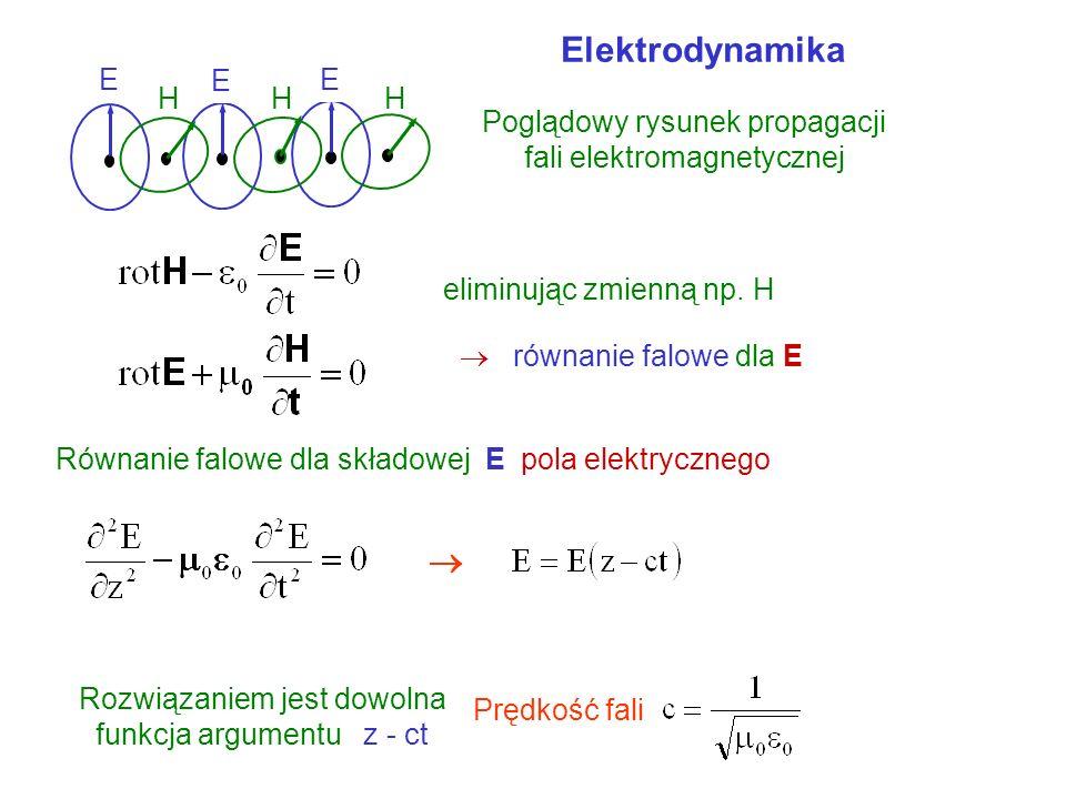 Elektrodynamika  E E H E H