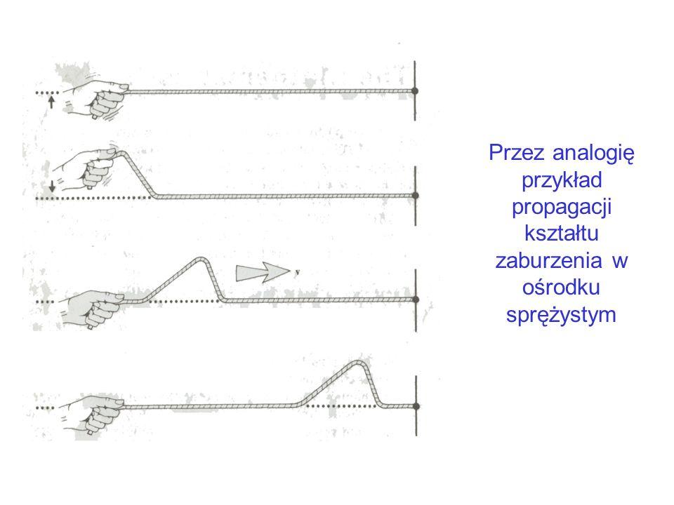 Przez analogię przykład propagacji kształtu zaburzenia w ośrodku sprężystym
