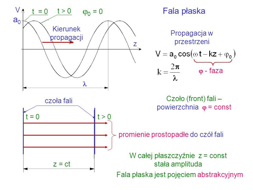 a0 0 = 0 Fala płaska V t = 0 t > 0 Kierunek propagacji