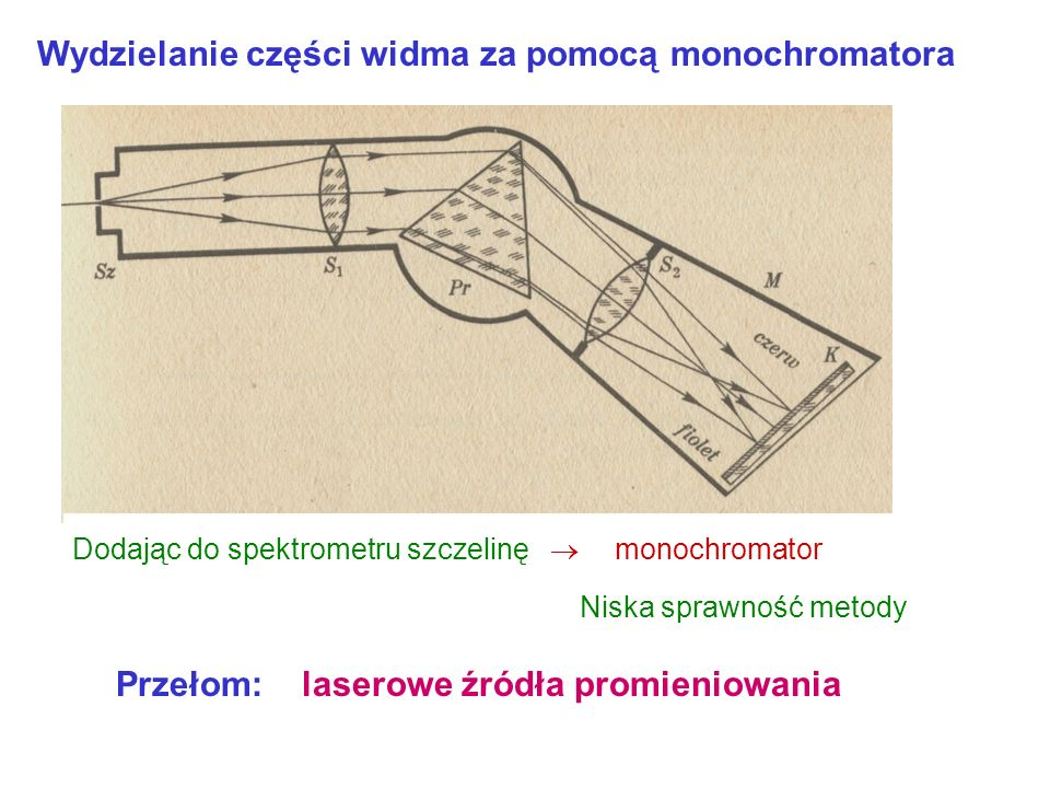 Wydzielanie części widma za pomocą monochromatora