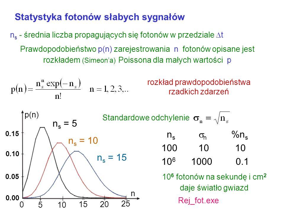 Statystyka fotonów słabych sygnałów