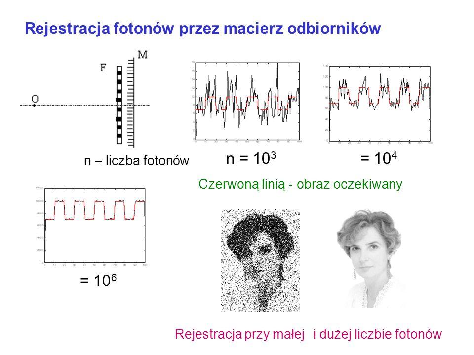 Rejestracja fotonów przez macierz odbiorników