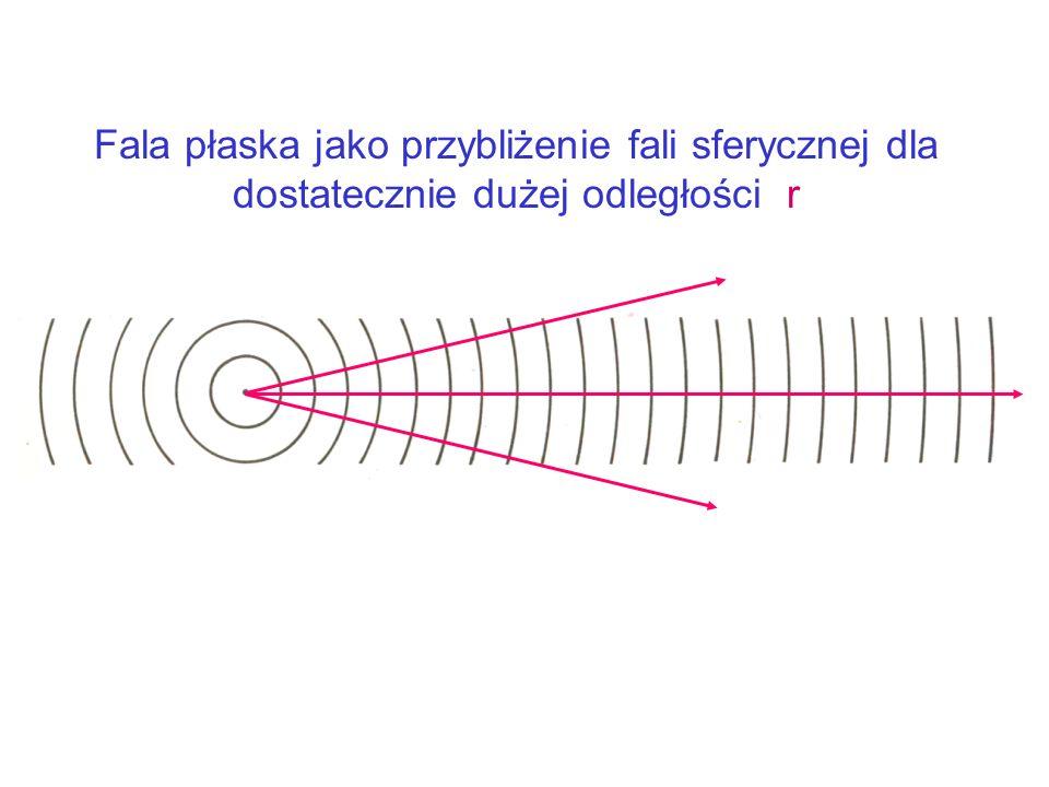 Fala płaska jako przybliżenie fali sferycznej dla dostatecznie dużej odległości r