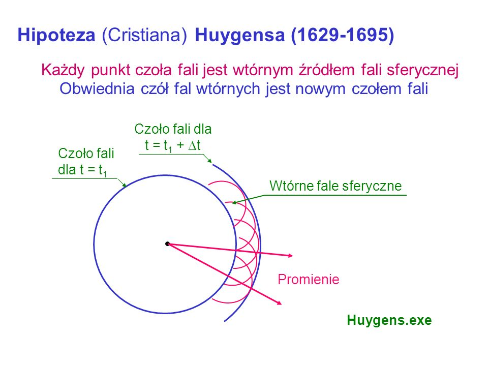 Hipoteza (Cristiana) Huygensa (1629-1695)