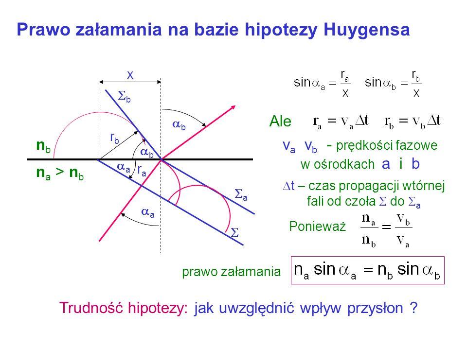 Prawo załamania na bazie hipotezy Huygensa