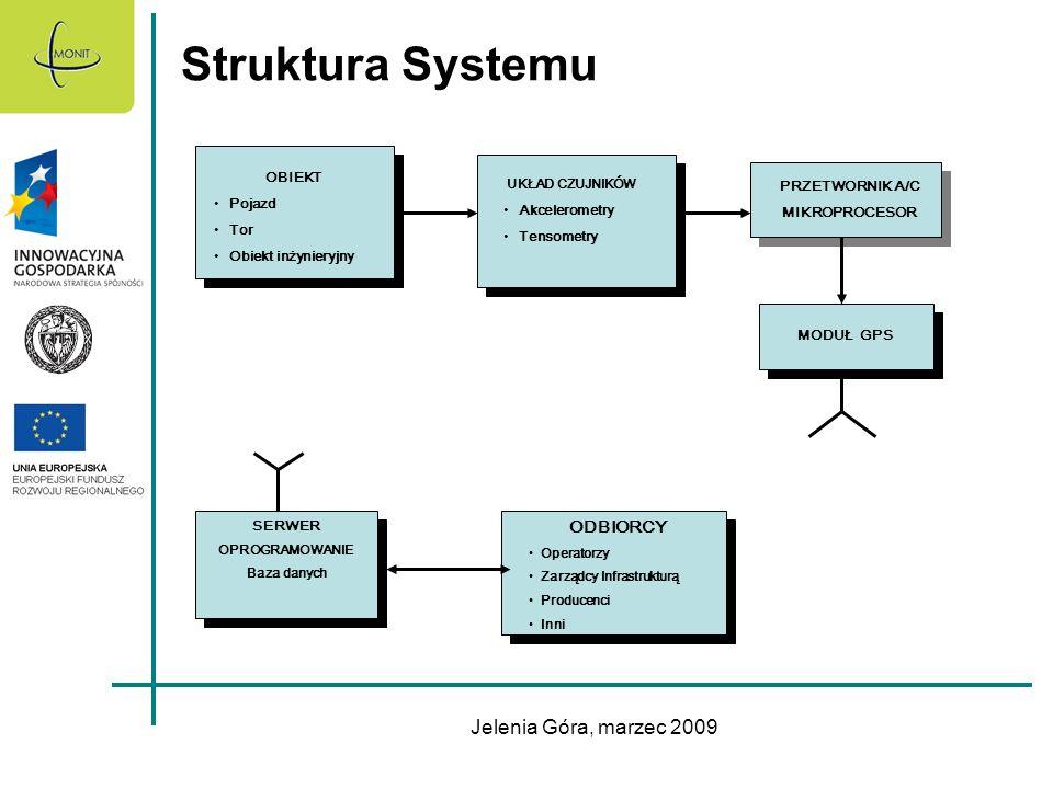 Struktura Systemu Jelenia Góra, marzec 2009 ODBIORCY OBIEKT Pojazd
