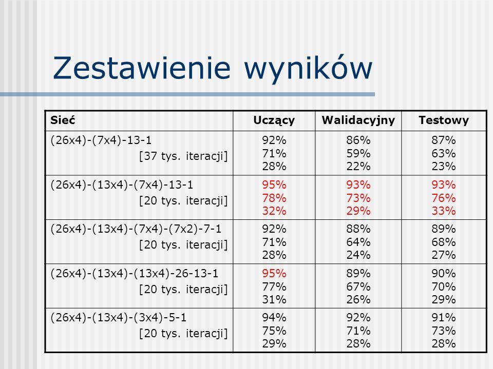 Zestawienie wyników Sieć Uczący Walidacyjny Testowy (26x4)-(7x4)-13-1