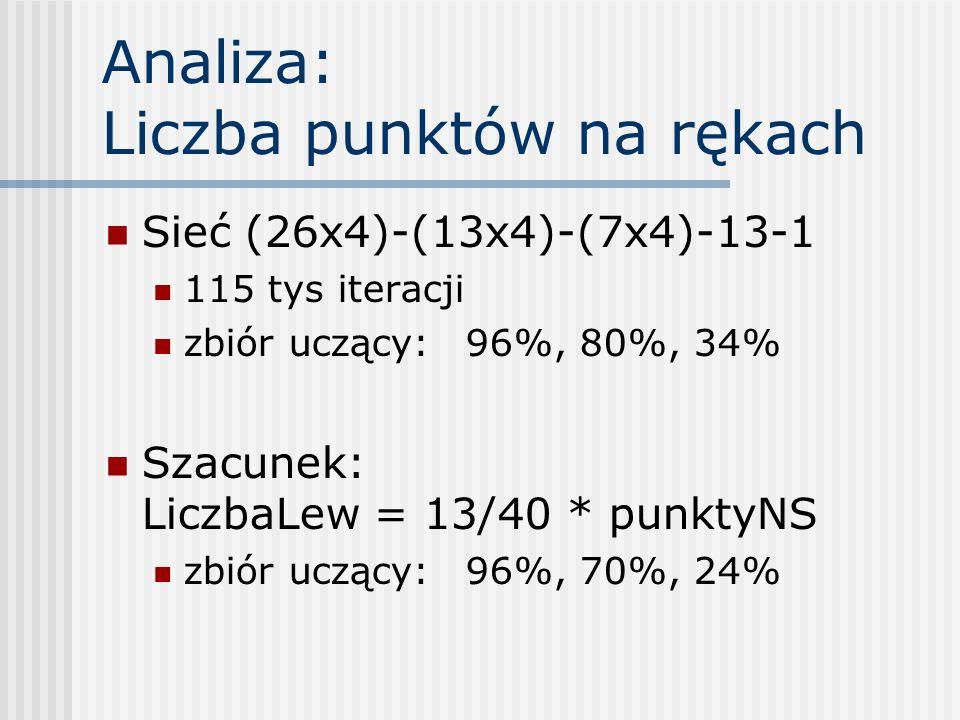 Analiza: Liczba punktów na rękach