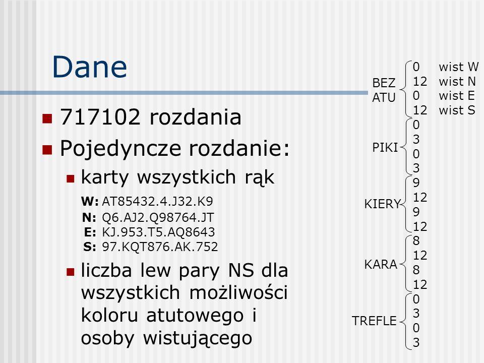 Dane 717102 rozdania Pojedyncze rozdanie: