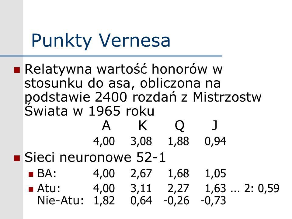 Punkty Vernesa