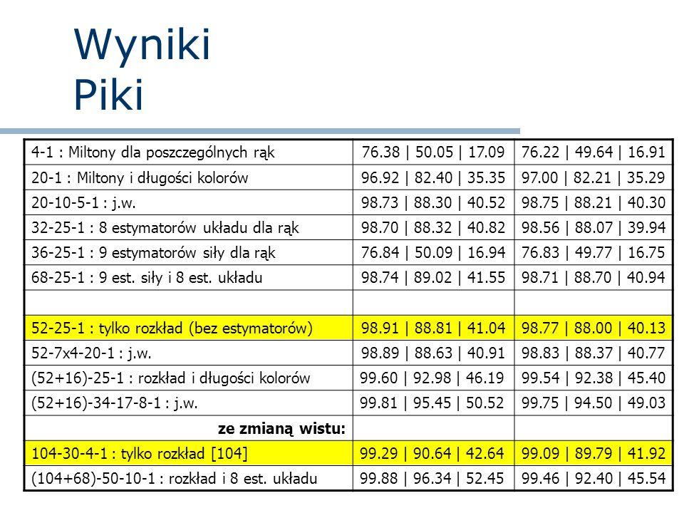 Wyniki Piki 4-1 : Miltony dla poszczególnych rąk 76.38 | 50.05 | 17.09