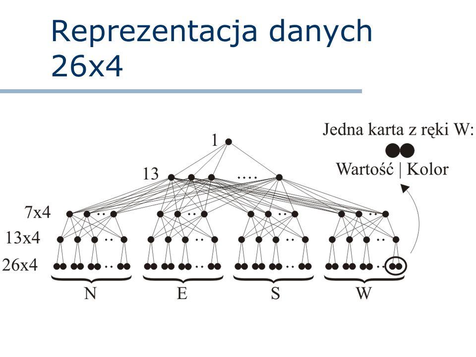 Reprezentacja danych 26x4