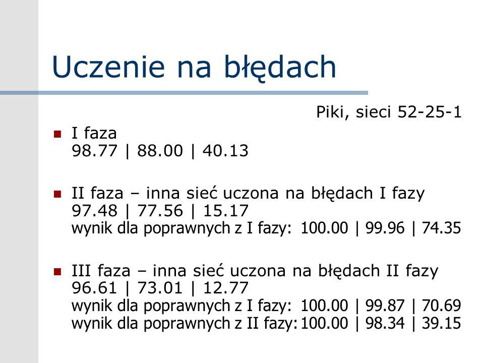 Uczenie na błędach Piki, sieci 52-25-1 I faza 98.77 | 88.00 | 40.13