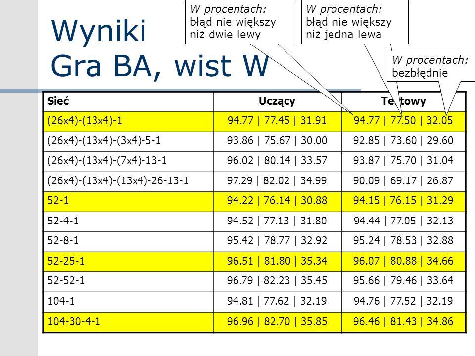 Wyniki Gra BA, wist W W procentach: błąd nie większy niż dwie lewy