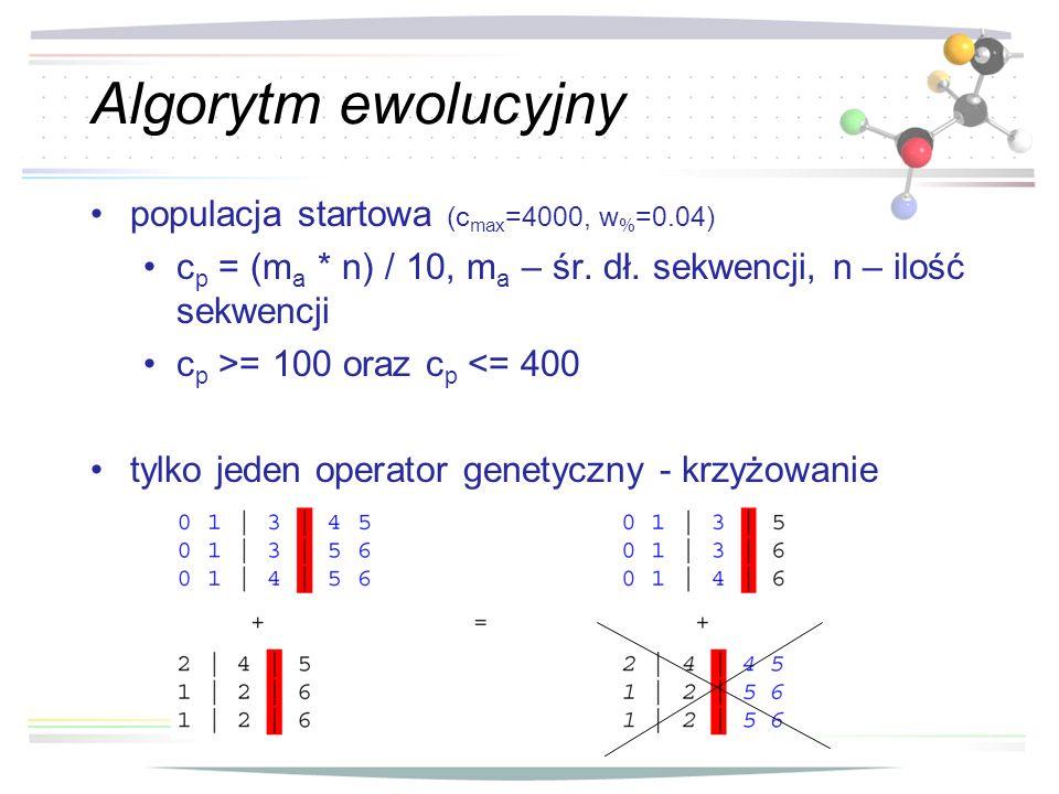 Algorytm ewolucyjny populacja startowa (cmax=4000, w%=0.04)