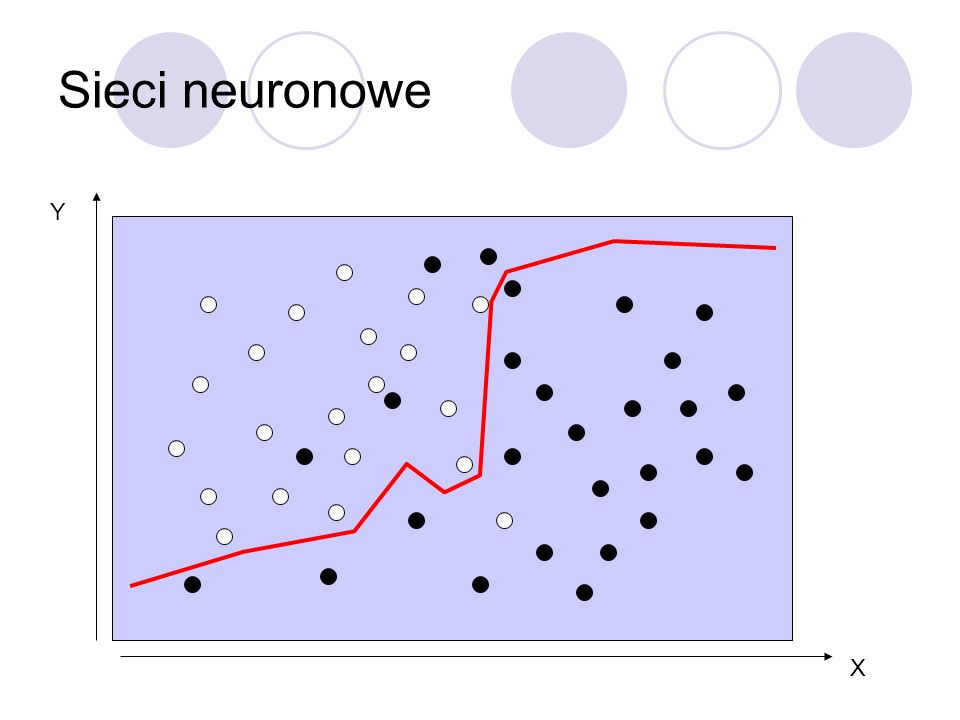 Sieci neuronowe Y X
