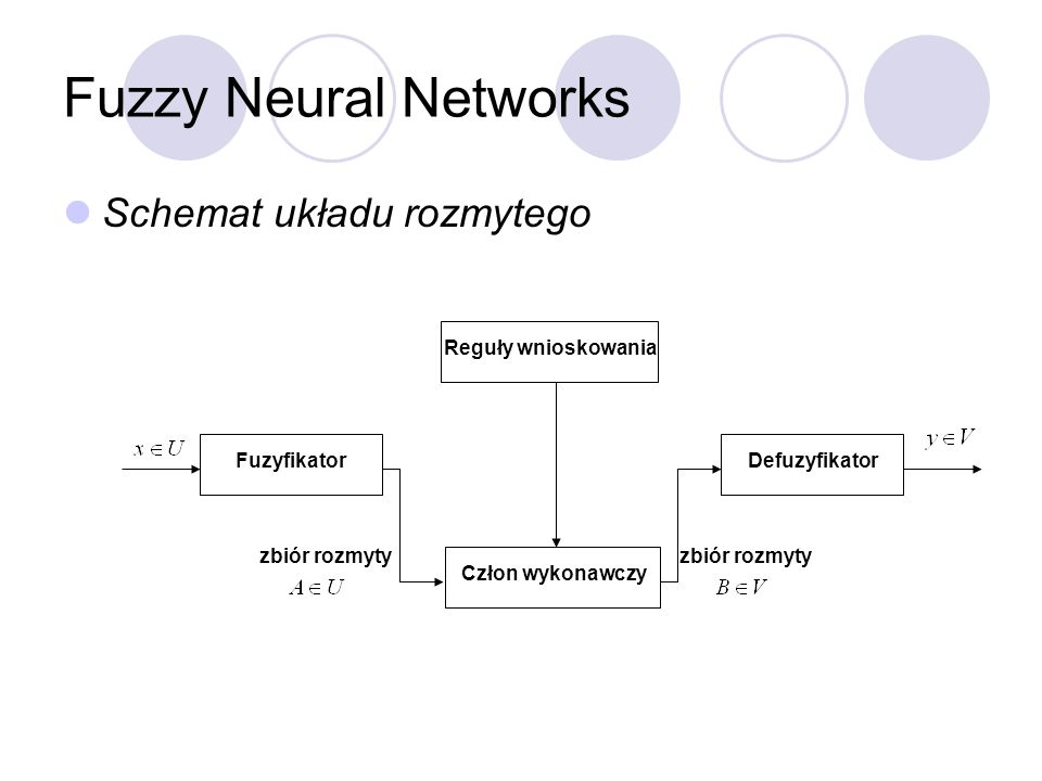 Fuzzy Neural Networks Schemat układu rozmytego Fuzyfikator