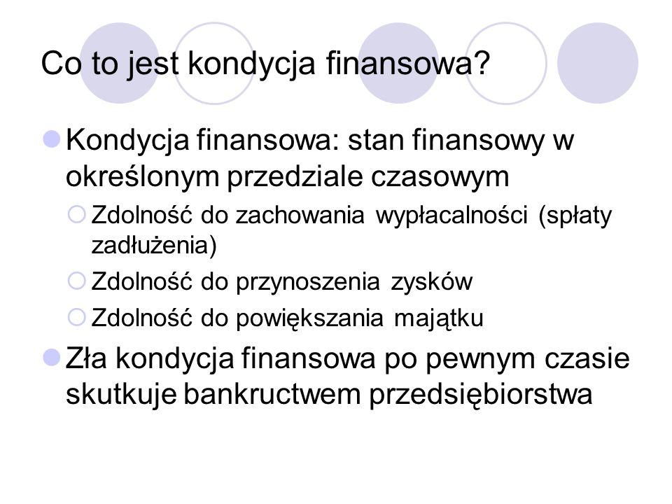 Co to jest kondycja finansowa