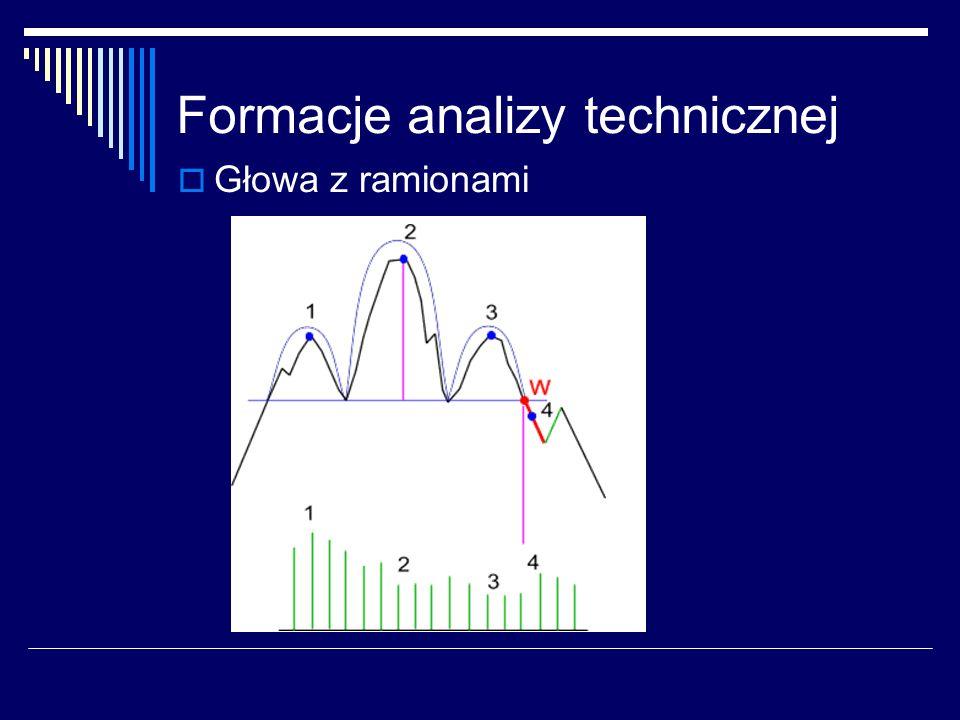 Formacje analizy technicznej