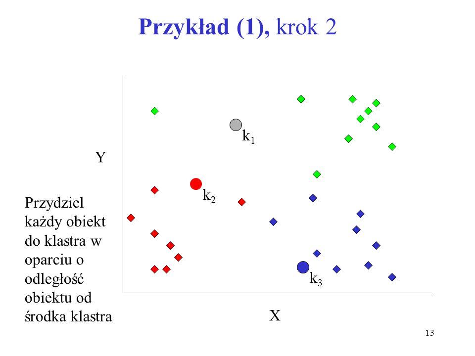 Przykład (1), krok 2 k1 Y k2 Przydziel każdy obiekt do klastra w