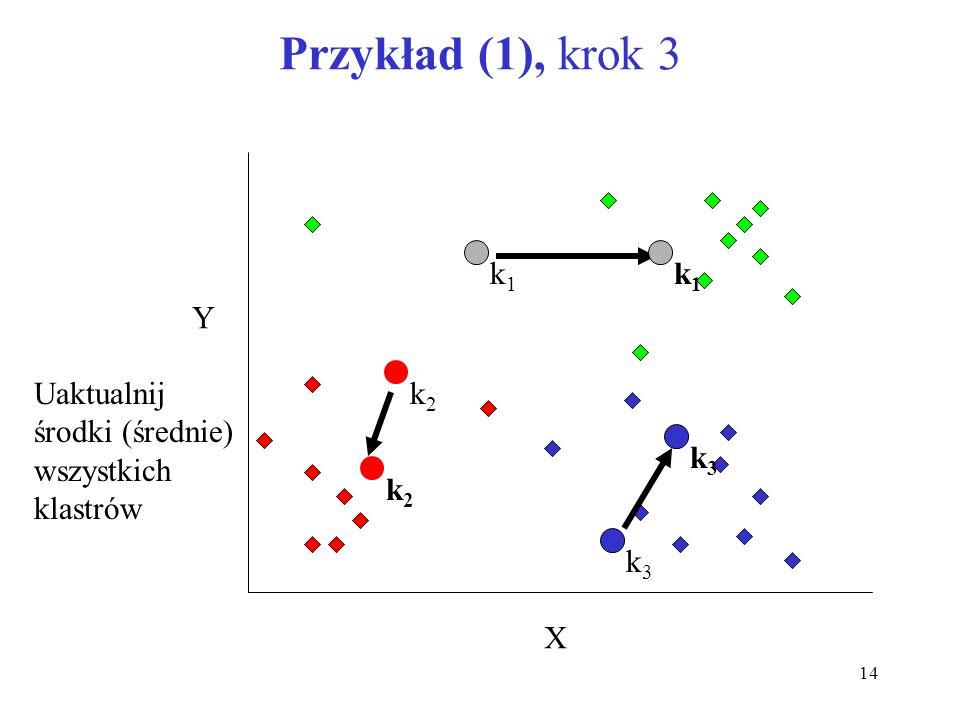 Przykład (1), krok 3 X Y k1 k1 k2 Uaktualnij środki (średnie)