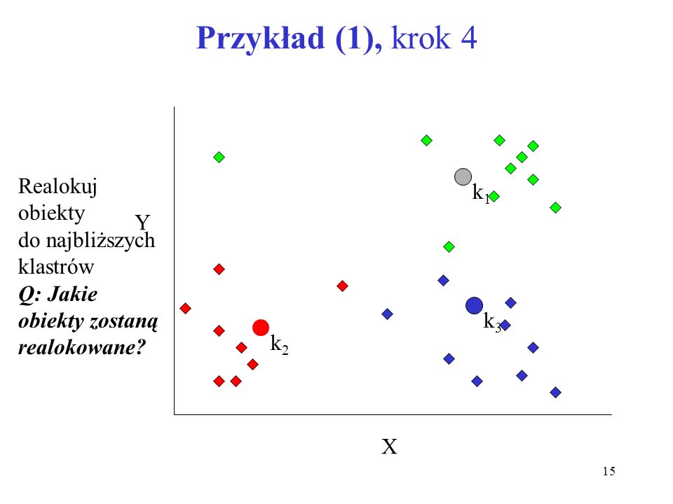 Przykład (1), krok 4 Realokuj obiekty k1 do najbliższych Y klastrów