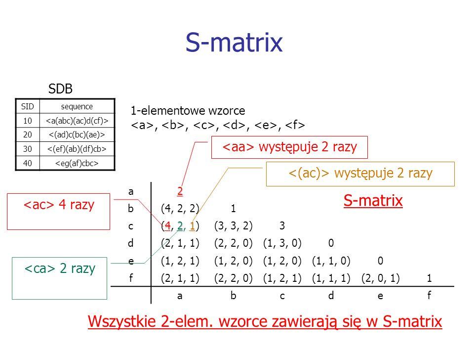 S-matrix S-matrix Wszystkie 2-elem. wzorce zawierają się w S-matrix