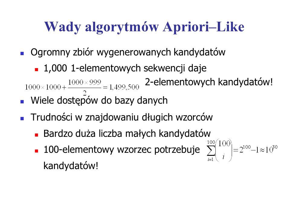Wady algorytmów Apriori–Like