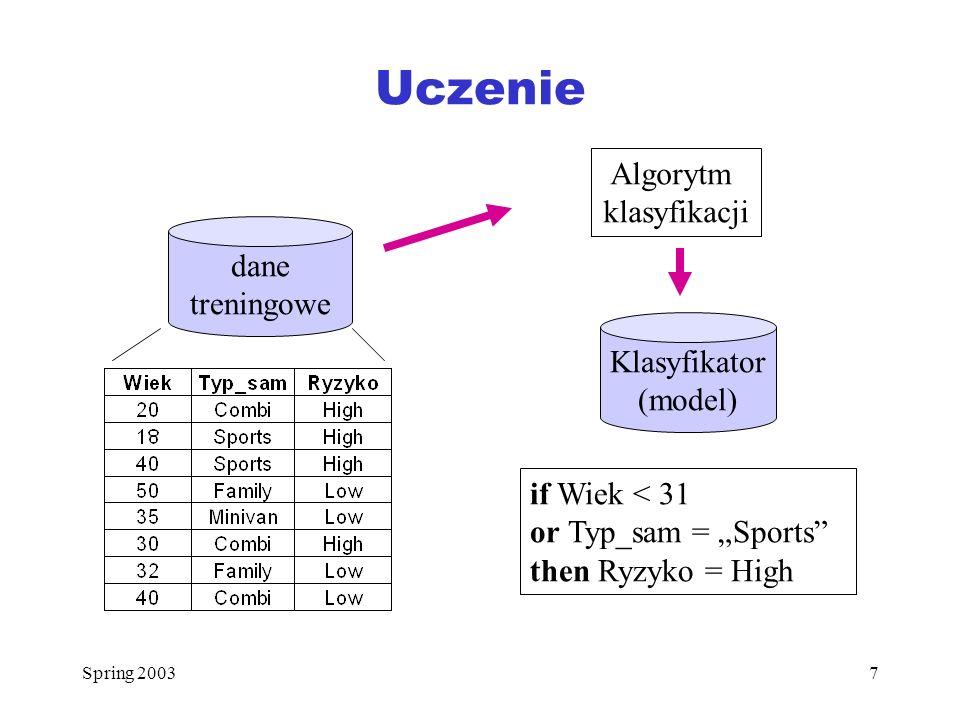 Uczenie Algorytm klasyfikacji dane treningowe Klasyfikator (model)